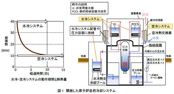 日立、電源なしで原子炉を冷却できる空冷技術を開発