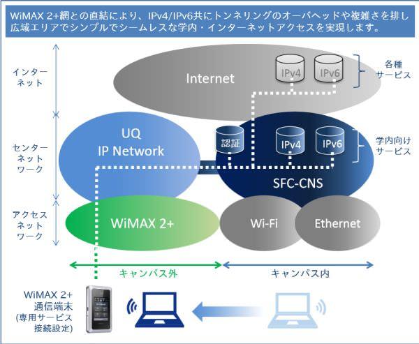 慶應湘南藤沢、WiMAX 2+でキャンパスネットワークのモバイル環境を強化