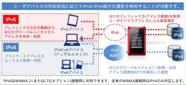 IPv4/IPv6 通信イメージ