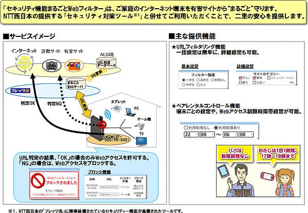 NTT 西日本、「セキュリティ機能まるごと Web フィルター」を提供開始--ALSI の技術を採用
