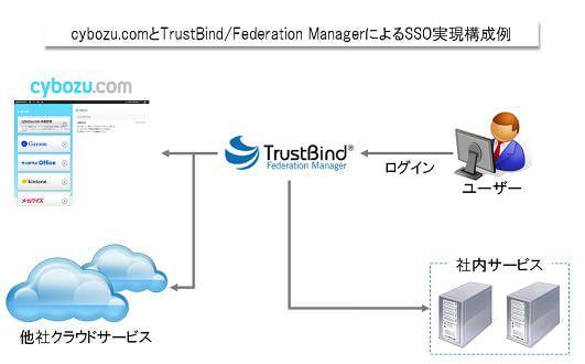 NTT ソフトウェアの認証連携ソリューション、cybozu.com に対応