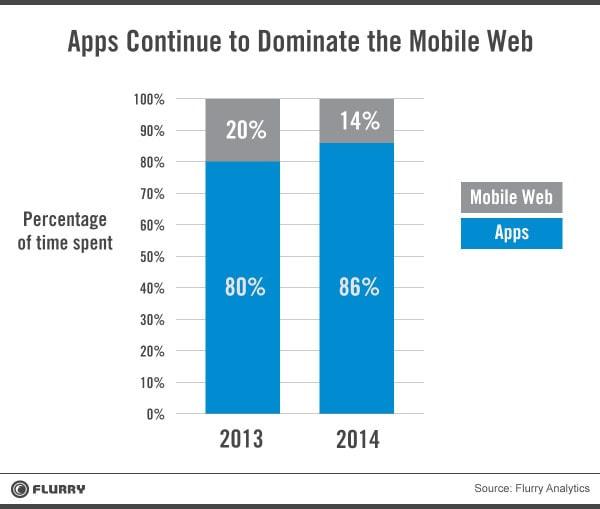 スマートフォンユーザーは、Web よりアプリが好き