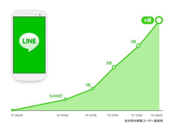 LINE 登録ユーザー4億人を突破、米国でも1,000万人超