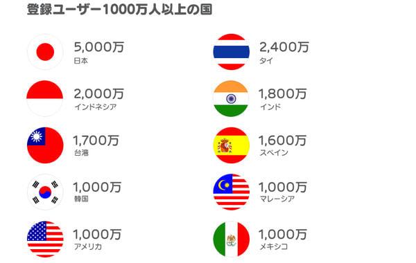 アジア圏を中心にさまざまな国で登録が進んでいる
