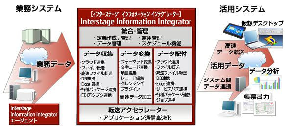 鹿児島大学、富士通ソフトウェアを採用―低コストでのインターネットアクセス高速化実証で