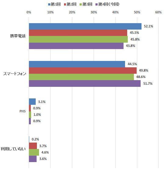 スマホ利用率がついに5割超、iPhone シェアの伸びは止まった?―定期調査「新携帯電話/スマホ買い替え」(4)