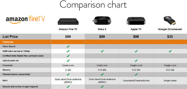 Amazon.com による強気な比較表