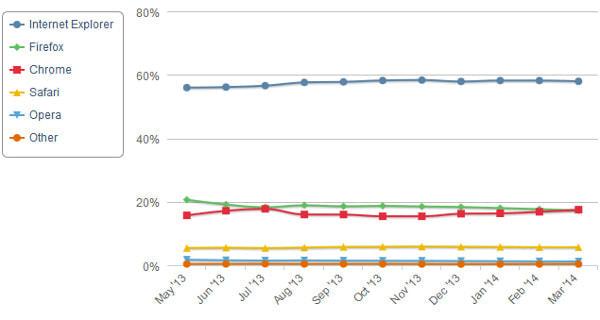 ブラウザ市場「2位」争い熾烈に、Chrome、Firefoxにシェアで並ぶ