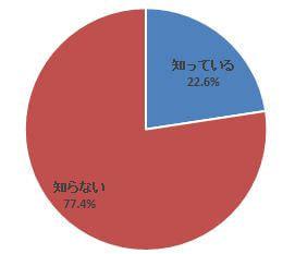 「タクシーの配車アプリ」、スマートフォンユーザーの2割強が認知