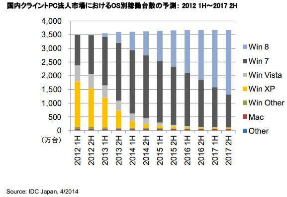 進む買い替え--法人市場の XP は6月に240万台まで減少?