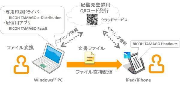 """PC 文書を""""印刷""""で iPad/iPhone に配布、リコーが「RICOH TAMAGO Handouts」を無償提供"""