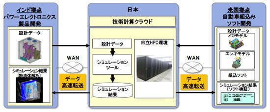 日立、海外から日本にあるスーパーコンピュータが使える基本技術を開発