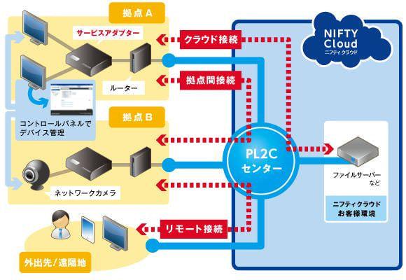 「ニフティクラウド」、サービスアダプタをつなぐだけの VPN サービスを開始