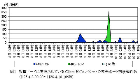 警察庁、「OpenSSL」のバグを狙ったアクセス増加で警鐘