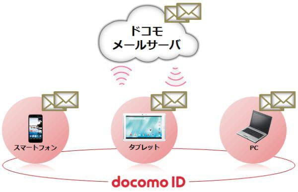 ドコモ、クラウド メール「ドコモメール」利用者が1,000万人突破