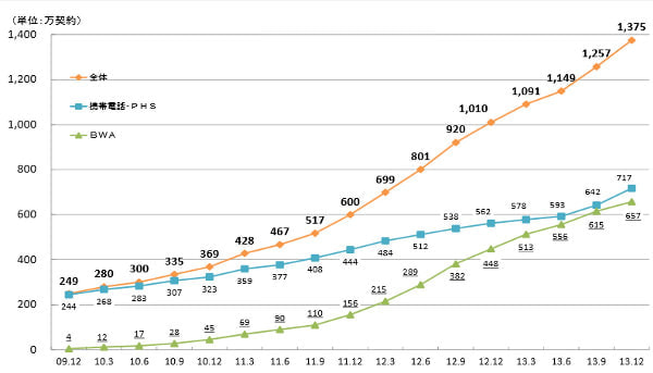 MVNO ぐんぐん成長、モバイル市場全体の1割占める、161社がサービスを展開