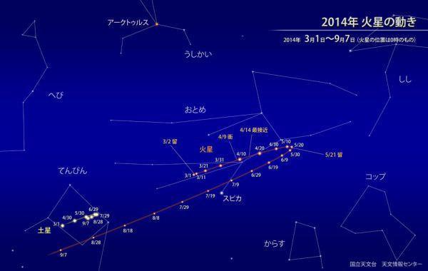 最接近前後の火星の動き (出典:国立天文台)