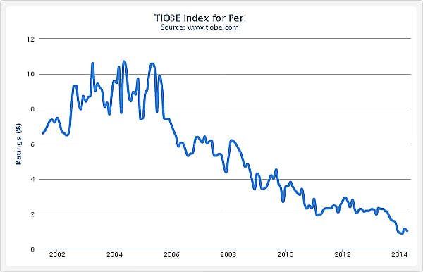 TIOBE Index による Perl 言語人気の推移(出典:TIOBE)