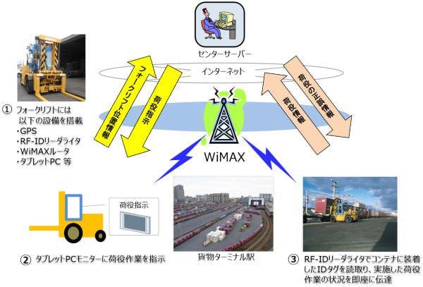 JR 貨物がコンテナ位置管理システムで WiMAX を採用
