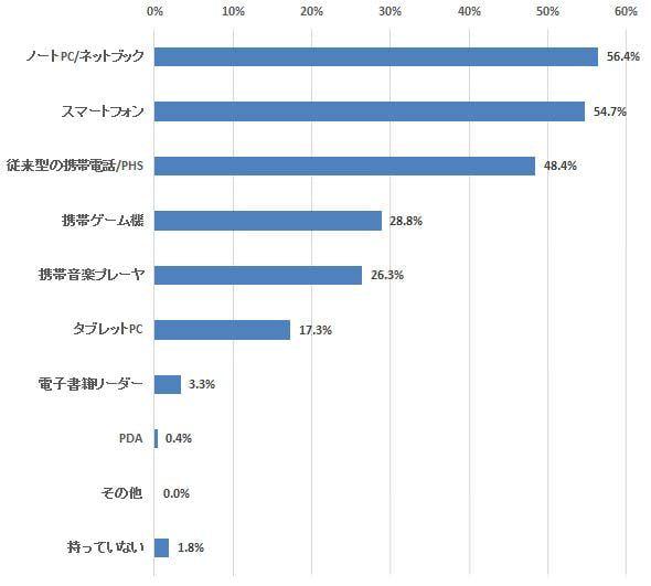 タブレットの2強 Android/iOS に対し健闘する Windows―定期調査「モバイル機器」(11)