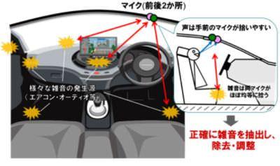 NEC、雑音除去技術を開発―うるさくても音声でカーナビを操作できる
