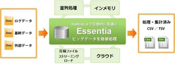 オーリック、Hadoop より速く解析できるビッグデータ処理クラウドサービスを開始