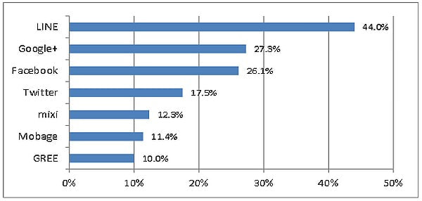 ソーシャルメディアの利用率
