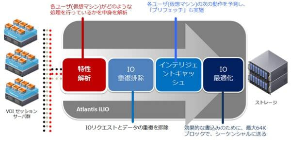 ネットワールド、物理 PC より速い VDI アクセラレータ「Atlantis ILIO」最新版を販売