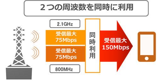 au、下り最大 150Mbps の高速通信を全国2万の基地局で可能に--複数の周波数帯併用する「CA」技術導入