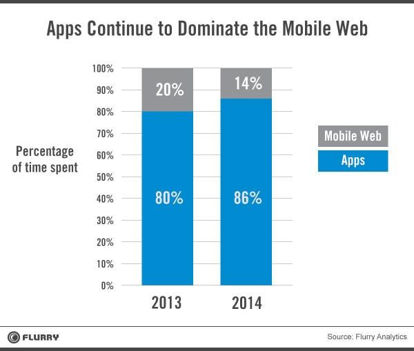 スマートフォンアプリが Web を衰退させる―ウェアラブルデバイスと音声アシスタントが衰退を加速させる