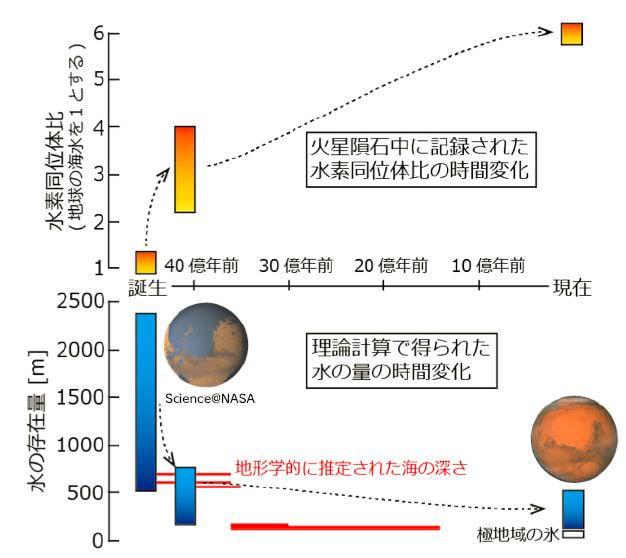 火星表層の水の50%が、誕生から4億年の間に流出ー東工大、名古屋大らが発表