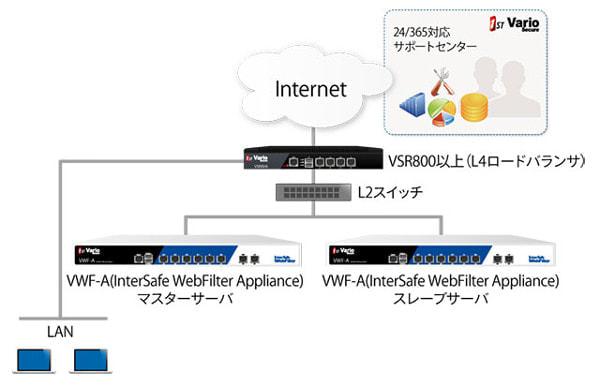 ALSI、バリオセキュアのセキュリティサービスにフィルタリングソフト「InterSafe WebFilter」提供