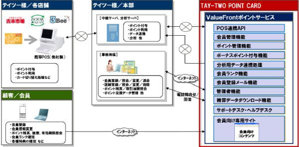 「TAY-TWO POINT CARD」サービス概要