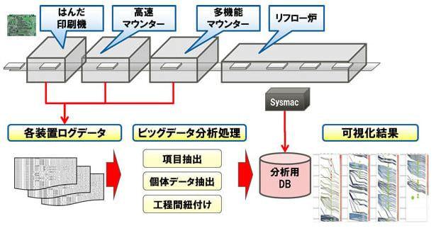 富士通、オムロン草津工場にて、ものづくりビッグデータ分析の実証実験