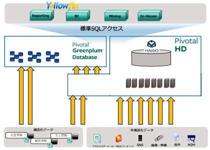 東京エレクトロン、Data Lake プラットフォームとなる Hadoop 製品を販売