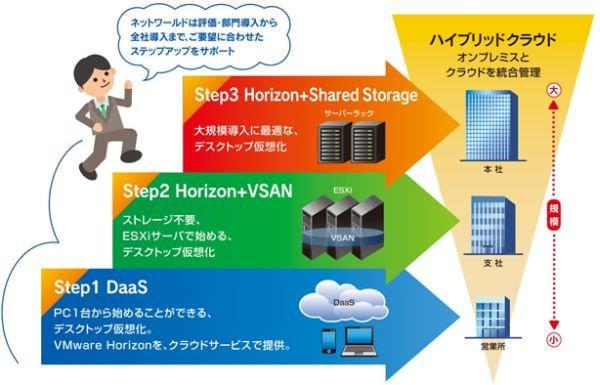 ネットワールド、パブリッククラウドの仮想デスクトップサービスを6月から
