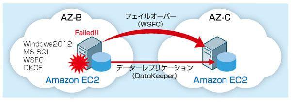 中古車のガリバー、社内システムの AWS 移行で「DataKeeper」を全面採用