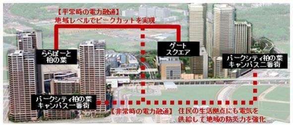 電力融通のイメージ (柏の葉キャンパス駅周辺の空撮写真に一部CGを合成)