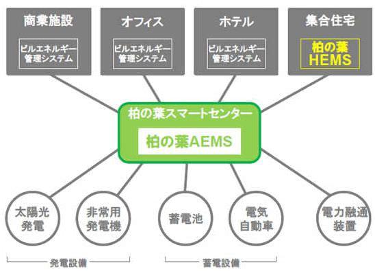 柏の葉AEMSと柏の葉HEMSのシステムネットワーク図
