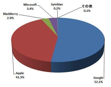 2014年2月の米国スマホ市場 スマホ OS 別シェア