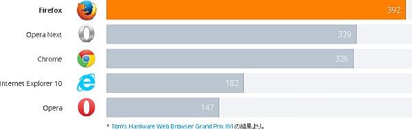 Firefox ベンチマーク(出典:Mozilla)