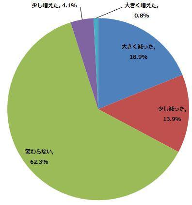 サービスを利用し始めてから、CD 購入やレンタルの回数が変わりましたか?(n=122) (2014年4月22日〜5月2日/全国10代〜60代以上のインターネットユーザー1,070人)