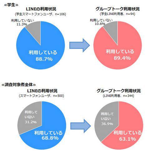 学生 LINE ユーザーが一種の「LINE 疲れ」? 3人に1人は抜けたいグループがある