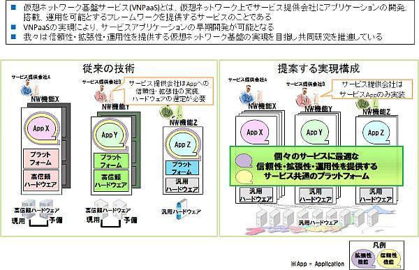 NTT とアルカテル・ルーセント、富士通の仮想ネットワーク基盤技術を欧州の標準化団体が認定