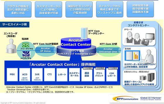 NTT Com、コンタクトセンターの設備をクラウド化した「Arcstar Contact Center」サービスを開始