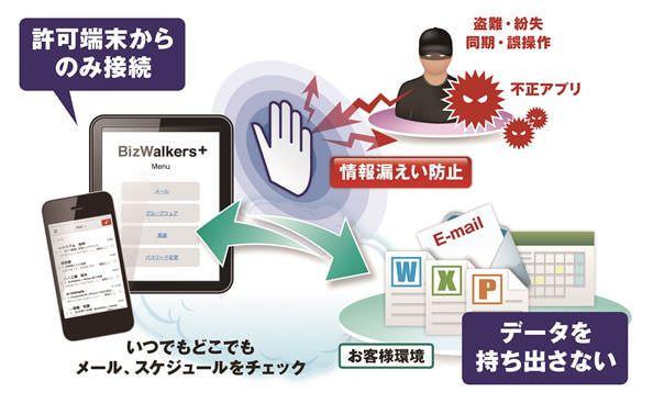 京セラ、スマートデバイス向け セキュアアクセスサービスを開始