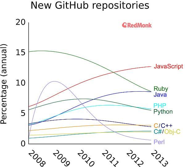 GitHub でもっとも人気の高いプログラミング言語は?