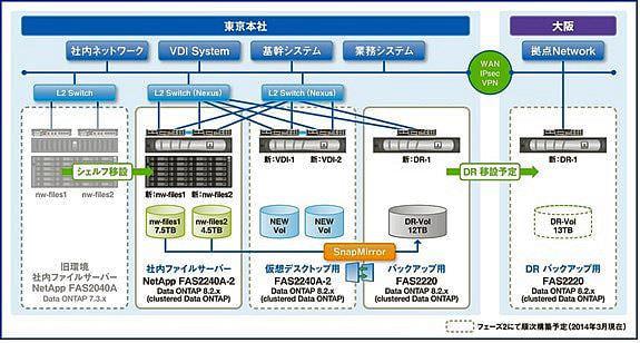 ネットワールドが自社ファイルシステムを「NetApp FAS2240」で再構築、最新ストレージ OS を検証