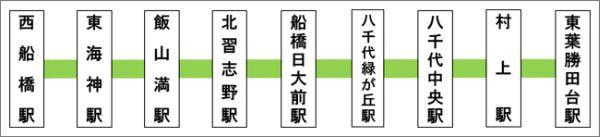 東葉高速鉄道の路線図 (出典:UQ コミュニケーションズ)