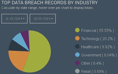 昨年比2倍の勢いでデータ漏洩が急増中、最悪のデータ漏洩事件5件のうち4件は韓国で発生